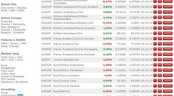 Fineco trading online