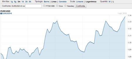 Previsioni Euro Dollaro nel 2016